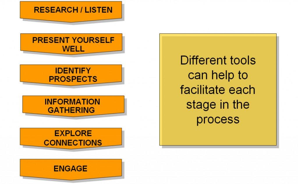 Social Selling Flow